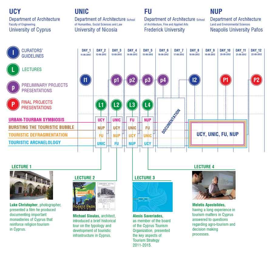 Δομή και διαδικασία διεξαγωγής του φοιτητικού εργαστηρίου © ΝΟΑ